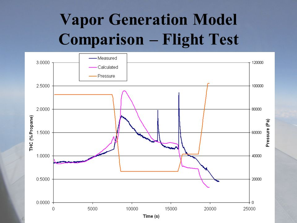 11-16-2004Aircraft Fire and Cabin Safety Research – Lisbon, Portugal Vapor Generation Model Comparison – Flight Test