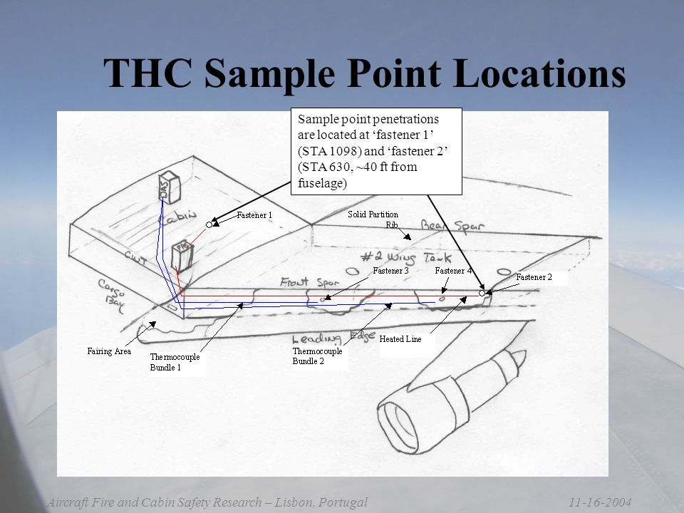 11-16-2004Aircraft Fire and Cabin Safety Research – Lisbon, Portugal THC Sample Point Locations Sample point penetrations are located at 'fastener 1' (STA 1098) and 'fastener 2' (STA 630, ~40 ft from fuselage)