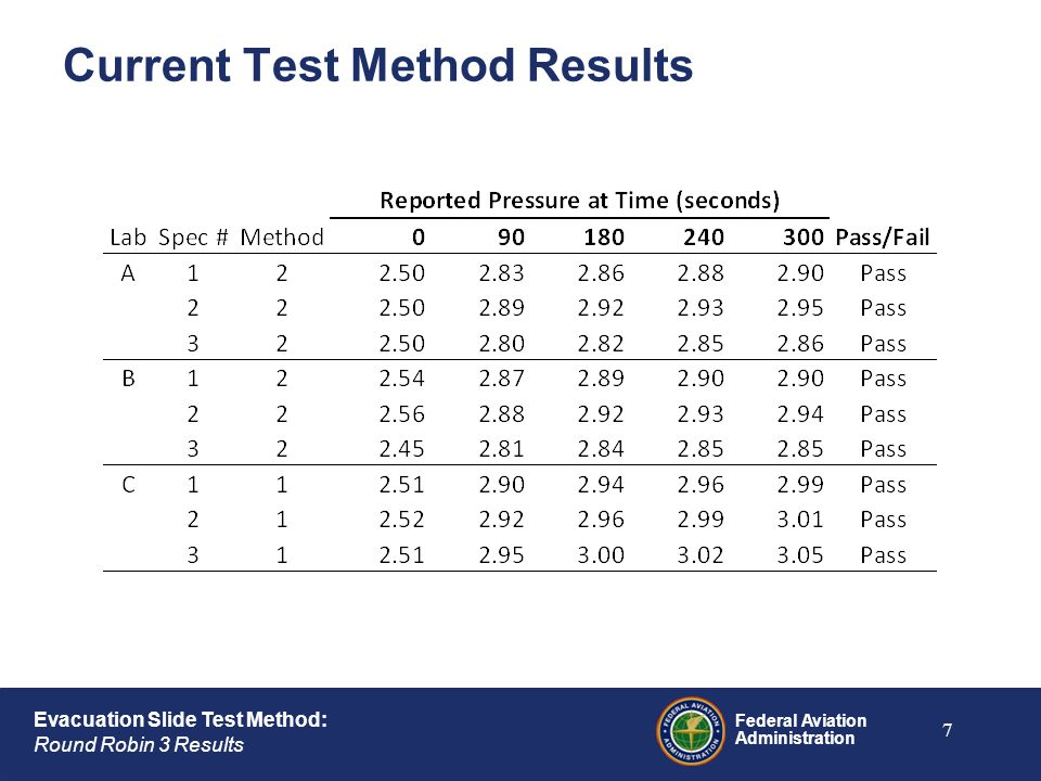 Federal Aviation Administration Evacuation Slide Test Method: Round Robin 3 Results Current Test Method Results 7