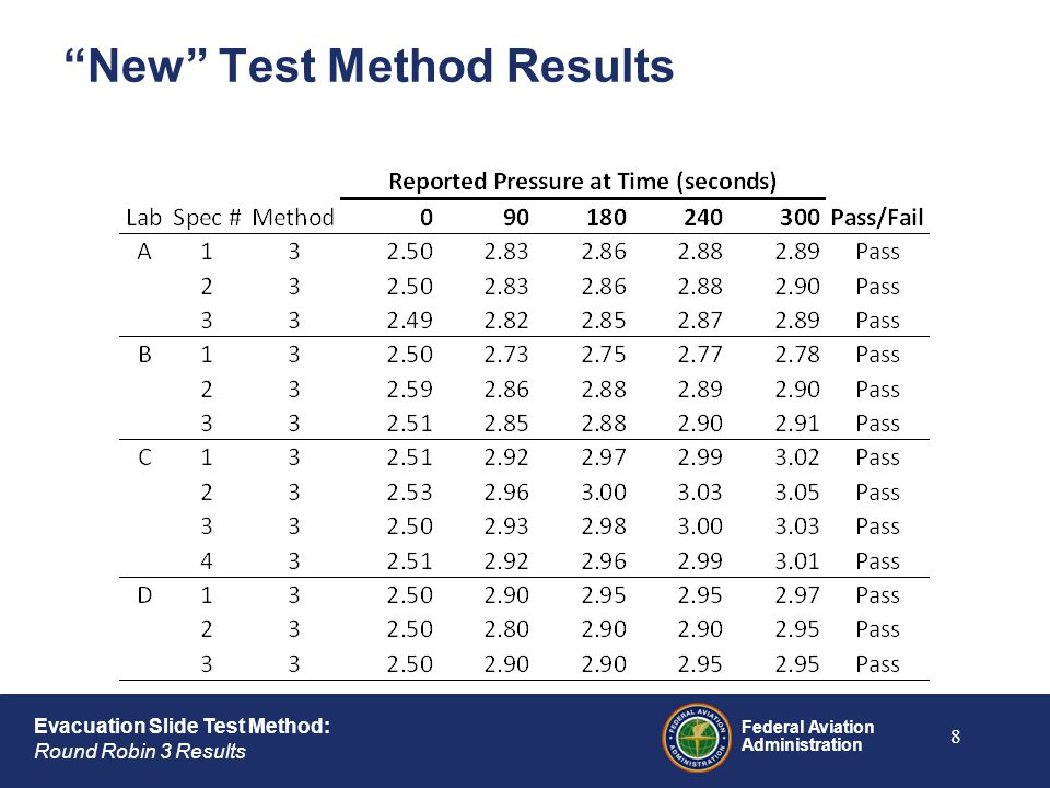 "Federal Aviation Administration Evacuation Slide Test Method: Round Robin 3 Results ""New"" Test Method Results 8"