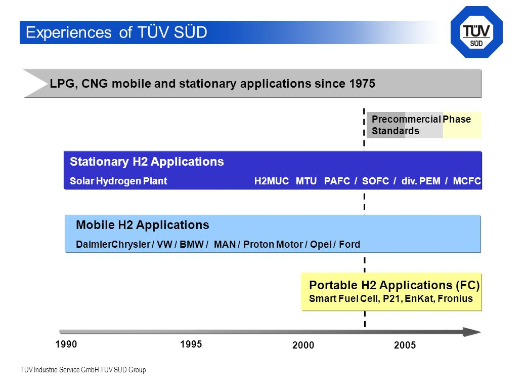 TÜV Industrie Service GmbH TÜV SÜD Group Experiences of TÜV SÜD Stationary H2 Applications Solar Hydrogen Plant H2MUC MTU PAFC / SOFC / div. PEM / MCF