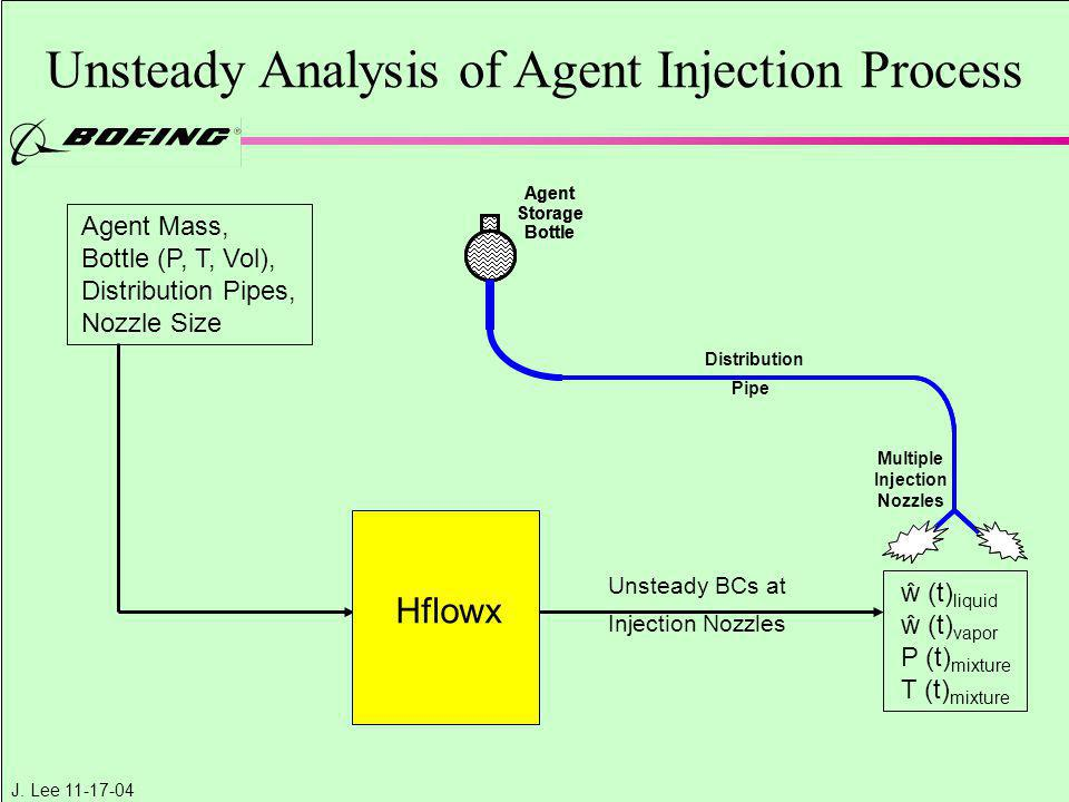 J. Lee 11-17-04 Unsteady Analysis of Agent Injection Process Agent Storage Bottle Agent Storage Bottle Distribution Pipe Multiple Injection Nozzles Ag