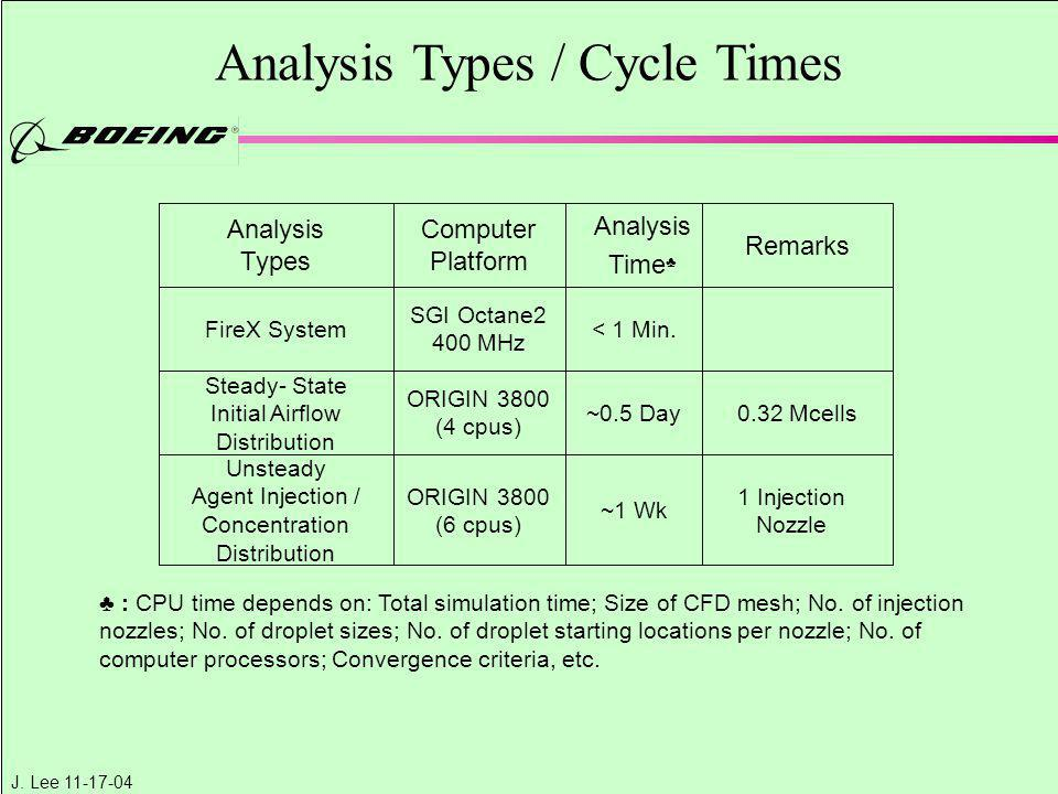 J. Lee 11-17-04 Analysis Types / Cycle Times ♣ : CPU time depends on: Total simulation time; Size of CFD mesh; No. of injection nozzles; No. of drople