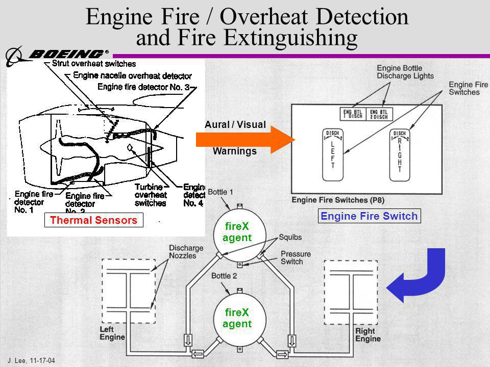 Engine Fire / Overheat Detection and Fire Extinguishing Engine Fire Switch fireX agent fireX agent Thermal Sensors Aural / Visual Warnings J.