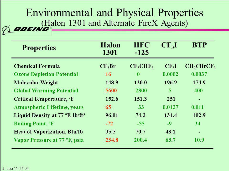 J. Lee 11-17-04 Environmental and Physical Properties (Halon 1301 and Alternate FireX Agents) Chemical Formula CF 3 Br CF 3 CHF 2 CF 3 I CH 2 CBrCF 3