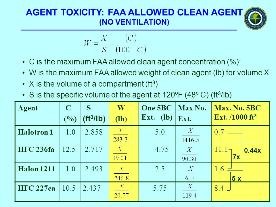 AGENT TOXICITY: FAA ALLOWED CLEAN AGENT (NO VENTILATION) Agent C (%) S (ft 3 /lb) W (lb) One 5BC Ext. (lb) Max No. Ext. Max. No. 5BC Ext. /1000 ft 3 H