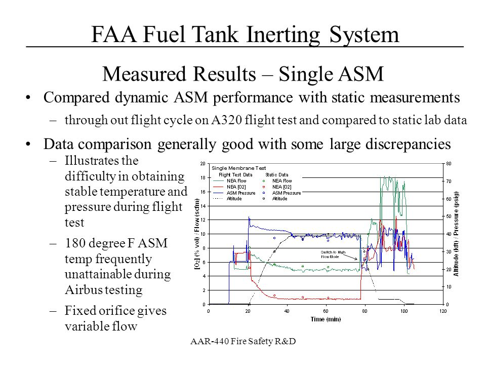 FAA Fuel Tank Inerting System____________________________________ AAR-440 Fire Safety R&D Compared dynamic ASM performance with static measurements –t
