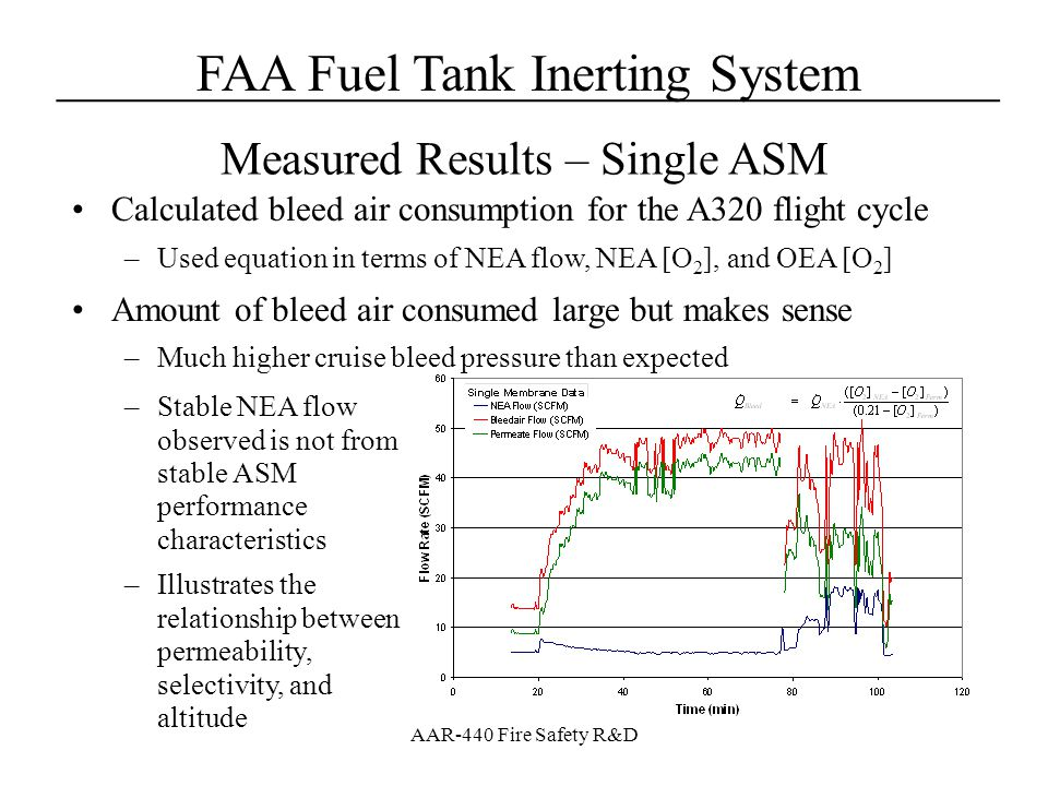 FAA Fuel Tank Inerting System____________________________________ AAR-440 Fire Safety R&D Calculated bleed air consumption for the A320 flight cycle –