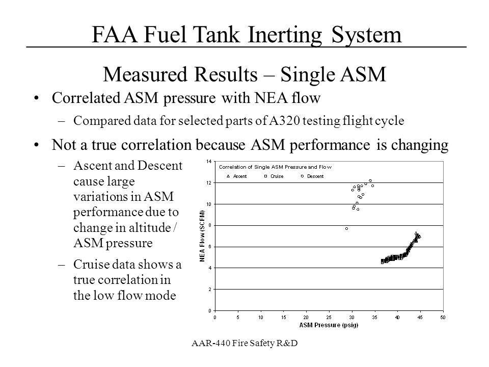 FAA Fuel Tank Inerting System____________________________________ AAR-440 Fire Safety R&D Correlated ASM pressure with NEA flow –Compared data for sel