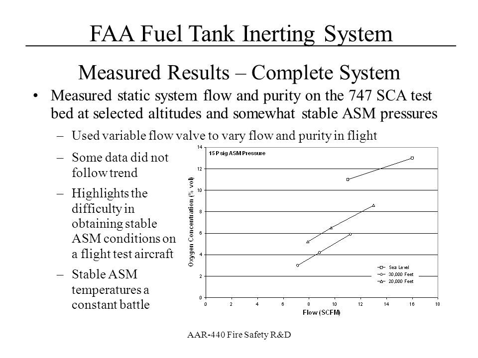 FAA Fuel Tank Inerting System____________________________________ AAR-440 Fire Safety R&D Measured static system flow and purity on the 747 SCA test b