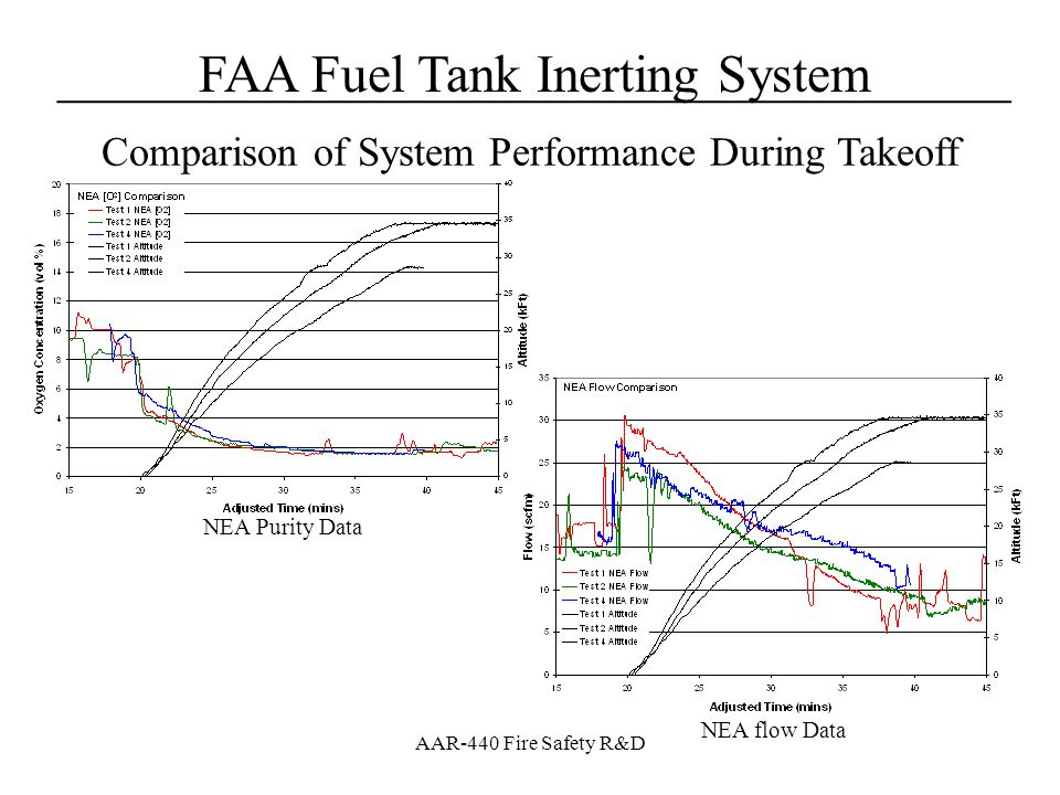 FAA Fuel Tank Inerting System____________________________________ AAR-440 Fire Safety R&D NEA Purity Data Comparison of System Performance During Take