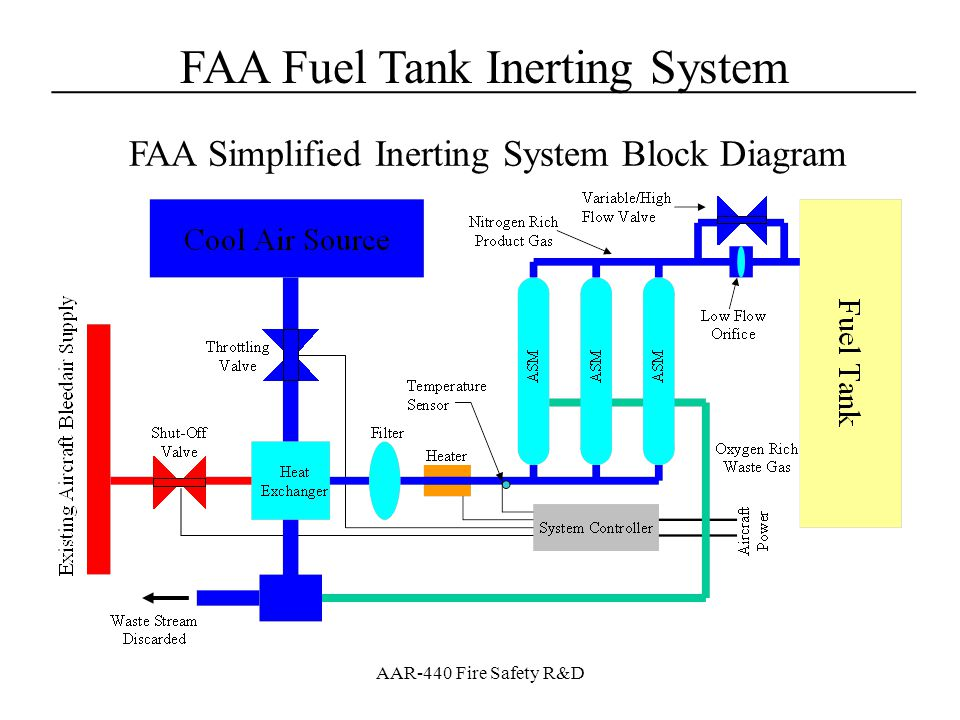 FAA Fuel Tank Inerting System____________________________________ AAR-440 Fire Safety R&D System Construction Uses 3 ASMs based on HFM technology –Excepts 350 degree F air from aircraft bleed system through an SOV –Uses a H/x to cool air to 180˚F +/- 10˚F and a filter to condition air –Air is separated ASMs and NEA is plumbed to output valves to control flow, OEA is dumped overboard with H/X cooling air –System flow control is presently configured with low flow orifice and high flow control valve System controlled by control box in cabin that is connected to system with cable System built on aluminum pallet for ease of construction and to support a wide variety of installation methods