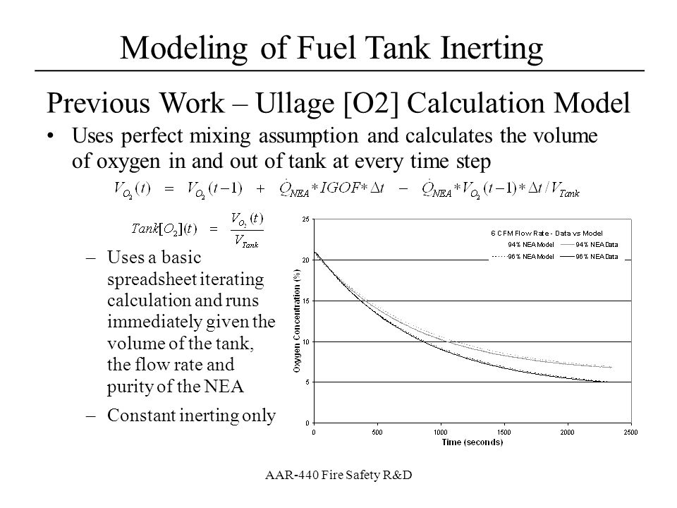 Modeling of Fuel Tank Inerting ____________________________________ AAR-440 Fire Safety R&D Previous Work – Multi-Bay Inerting Model Engineering model that calculates inert gas distribution in 6- bay tank, in terms of oxygen concentration evolution, given NEA purity and bay deposit flow rates –Based on calculation method previously discussed and tracks oxygen in and out of each bay assuming perfect mixing –Designed for localized deposit methods and assumes an outward flow pattern, splitting flow to adjacent bays based on flow area relationships –Data agreed fairly well with full-scale data