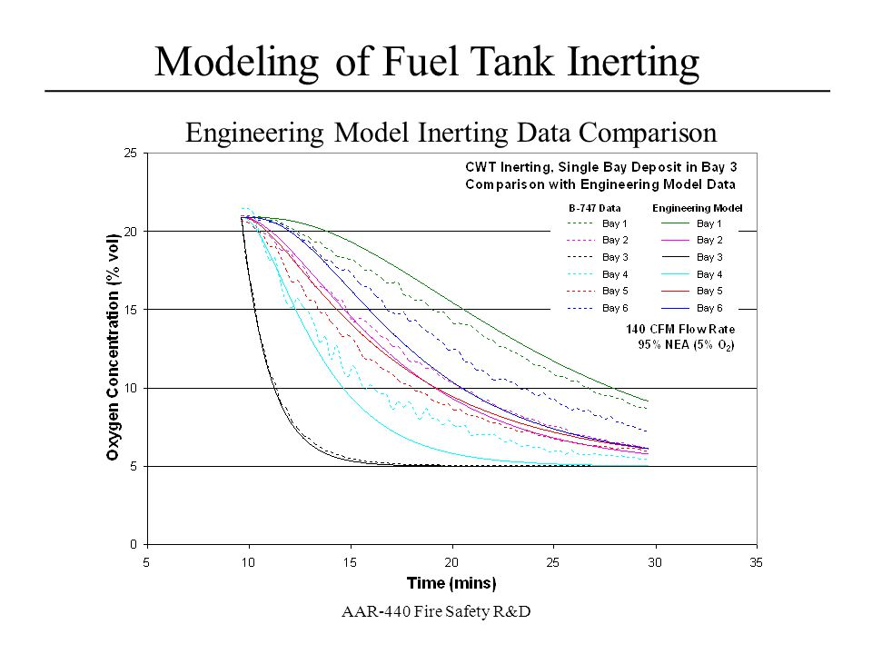 Modeling of Fuel Tank Inerting ____________________________________ AAR-440 Fire Safety R&D Full-Scale Data Compared with Scale Model [O2] Results