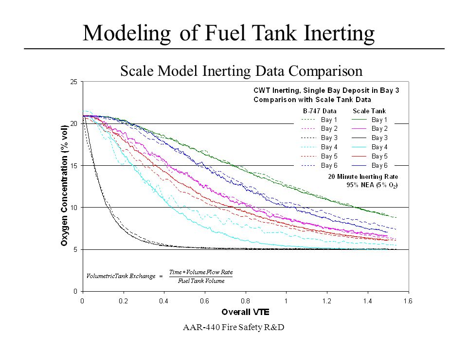 Modeling of Fuel Tank Inerting ____________________________________ AAR-440 Fire Safety R&D Regardless of methodology, all modeling methods predict bulk ullage oxygen concentration well Previous Work – Average [O 2 ] Predictions