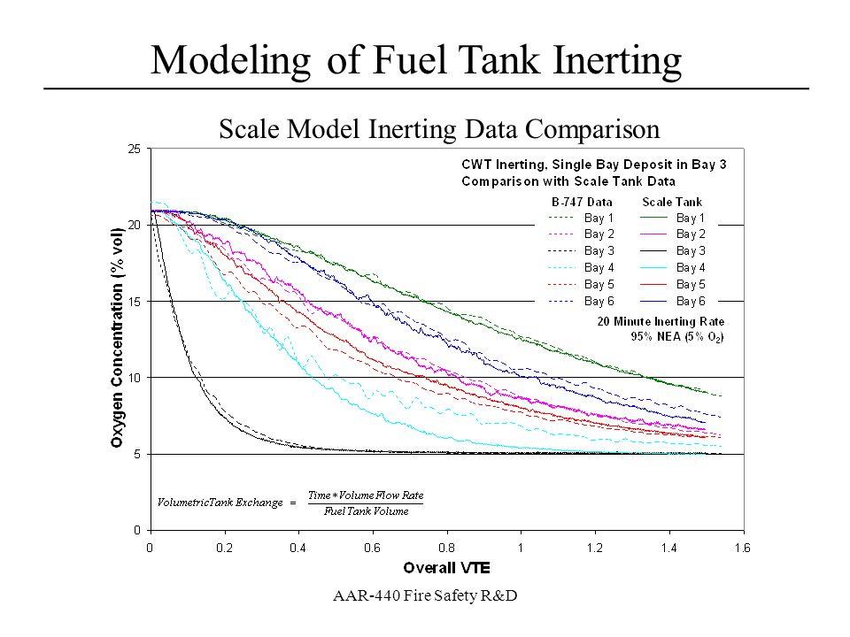 Modeling of Fuel Tank Inerting ____________________________________ AAR-440 Fire Safety R&D Comparison of Modeling Methods Modeling Data for System Size Comparison Ullage [O 2 ] for Airbus v1972 Test Descent