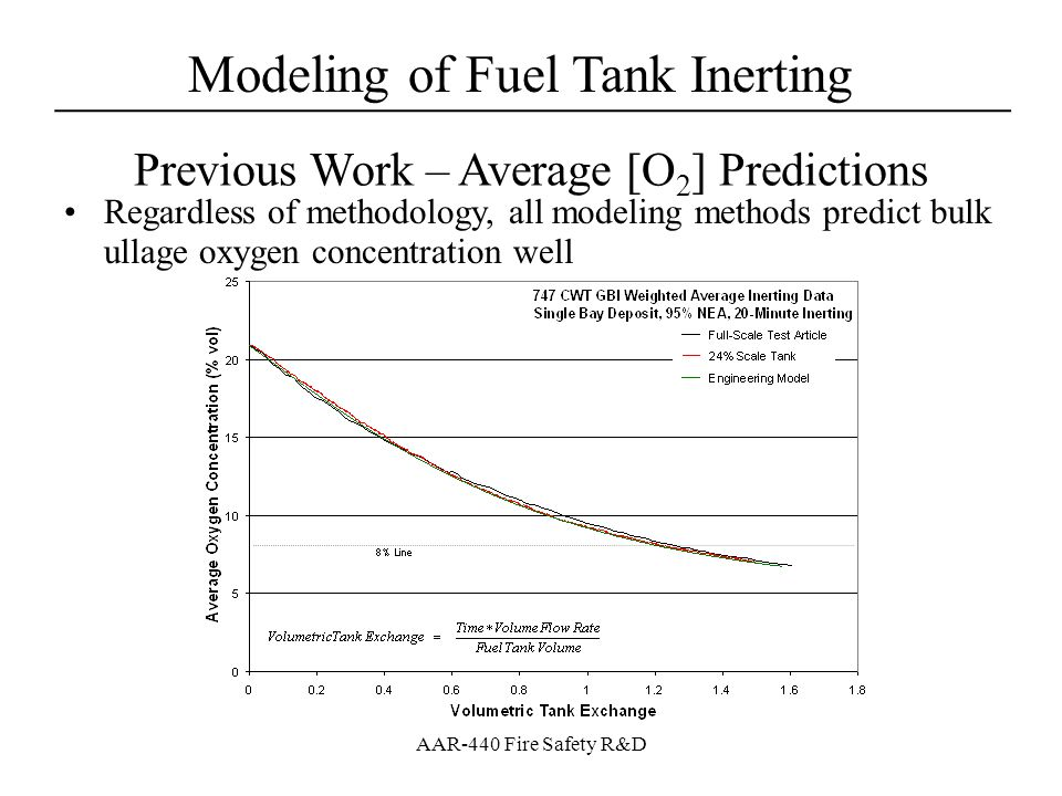 Modeling of Fuel Tank Inerting ____________________________________ AAR-440 Fire Safety R&D Modeling Method – Scale 747SP CWT FAA performed tests in 24% scale Boeing 747 (classic type) CWT built for GBI inert gas distribution study –Used scale model in altitude chamber with NEA mixer and mass flow controller and simulated potential 747 missions with predicted system performance –OBOAS used to track bay [O 2 ] –Single deposit in bay 6 –Results appear to make sense but have no flight test data to make valid comparisons