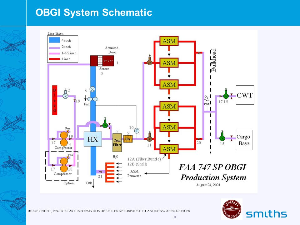 © COPYRIGHT, PROPRIETARY INFORMATION OF SMITHS AEROSPACE LTD AND SHAW AERO DEVICES 3 OBGI System Schematic