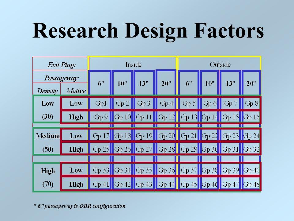 """Research Design Factors * 6"""" passageway is OBR configuration"""