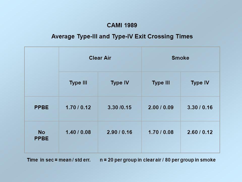 Clear AirSmoke Type IIIType IVType IIIType IV PPBE1.70 / 0.123.30 /0.152.00 / 0.093.30 / 0.16 No PPBE 1.40 / 0.082.90 / 0.161.70 / 0.082.60 / 0.12 Time in sec = mean / std err.
