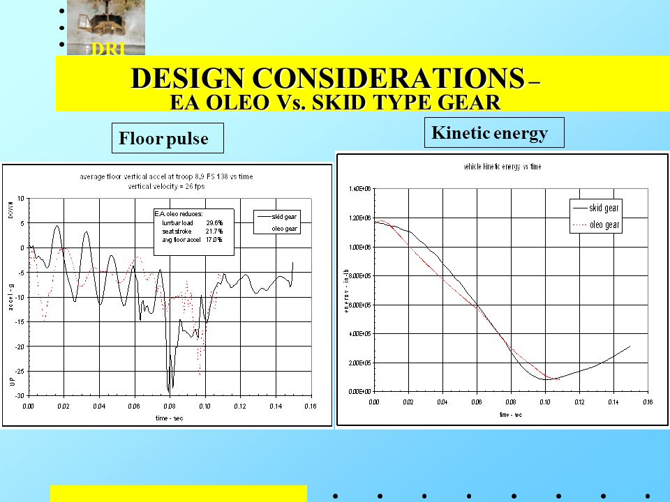 DRI DESIGN CONSIDERATIONS – EA OLEO Vs. SKID TYPE GEAR Floor pulse Kinetic energy