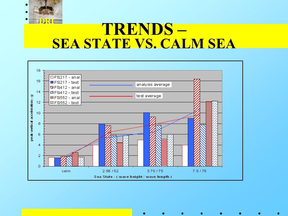DRI TRENDS – SEA STATE VS. CALM SEA