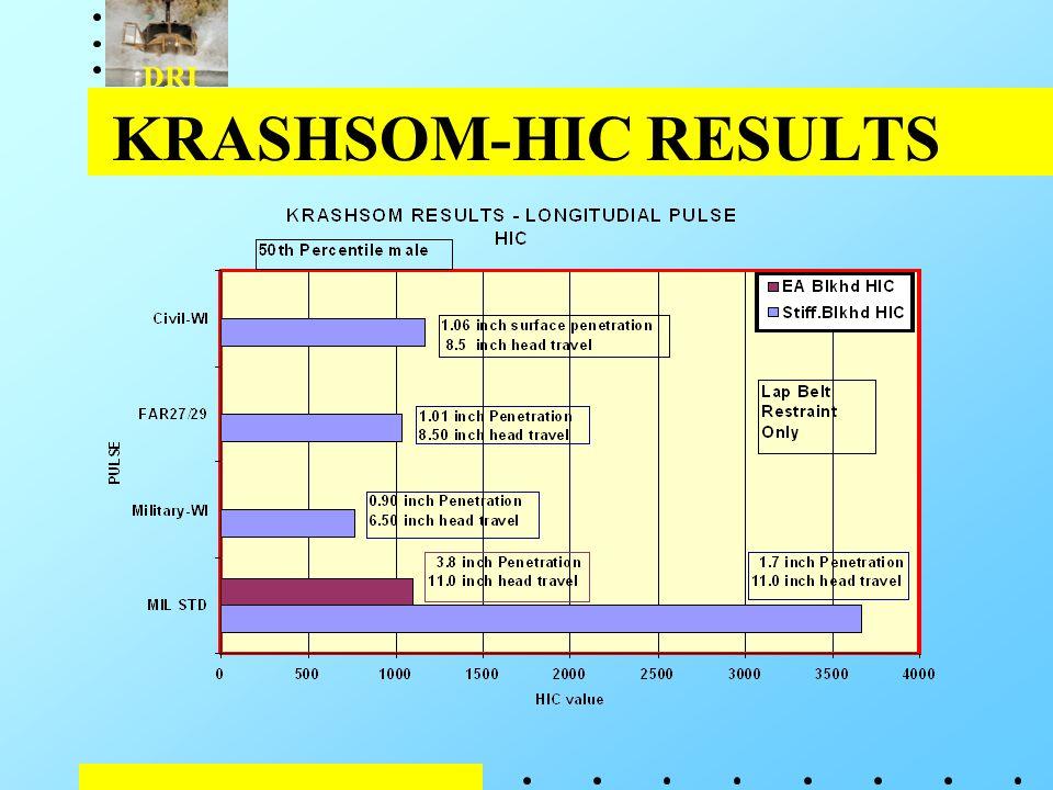 DRI KRASHSOM-HIC RESULTS