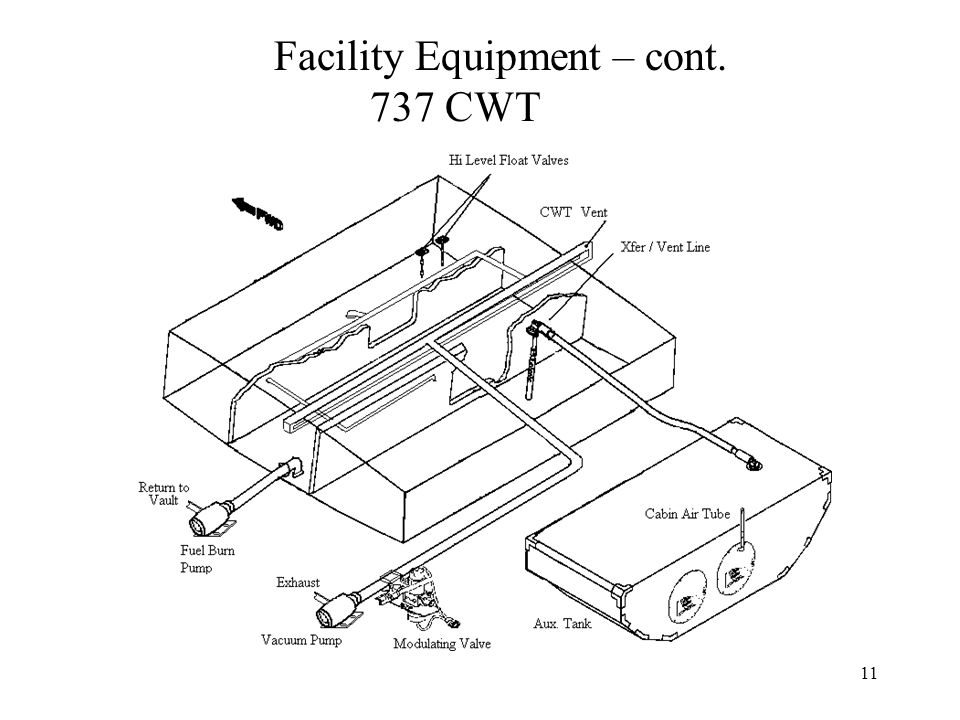 11 Facility Equipment – cont. 737 CWT