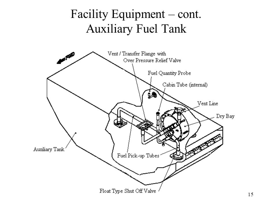 15 Facility Equipment – cont. Auxiliary Fuel Tank