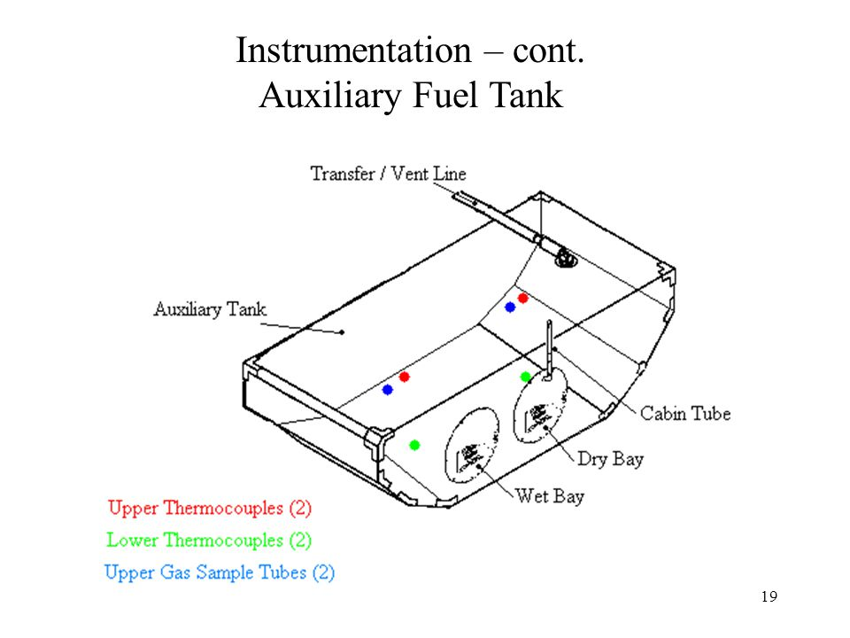 19 Instrumentation – cont. Auxiliary Fuel Tank