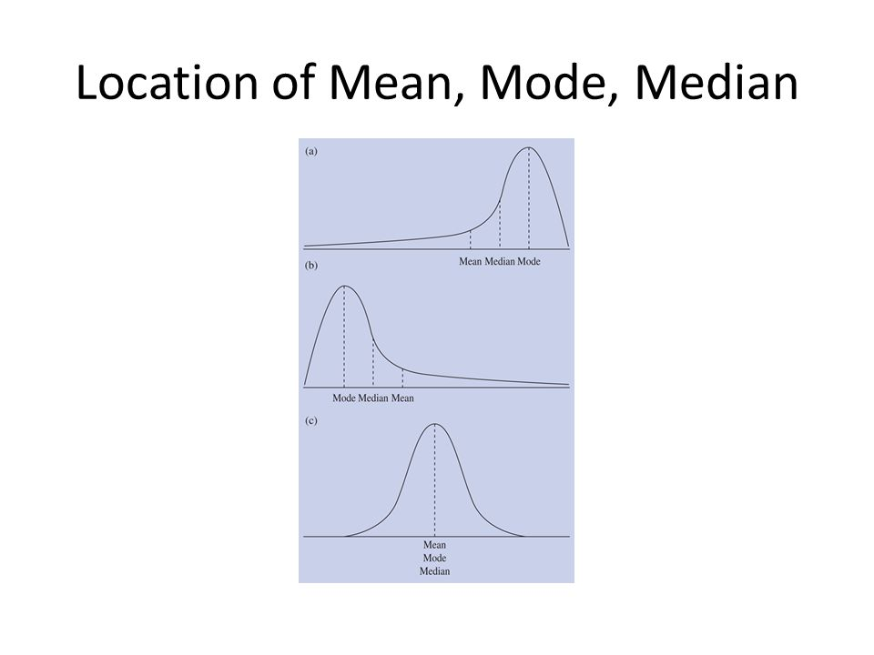 Location of Mean, Mode, Median