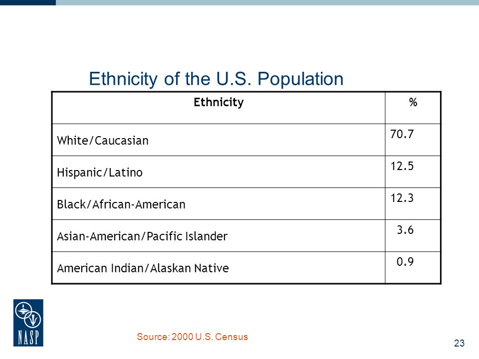 23 Ethnicity of the U.S. Population Ethnicity% White/Caucasian 70.7 Hispanic/Latino 12.5 Black/African-American 12.3 Asian-American/Pacific Islander 3