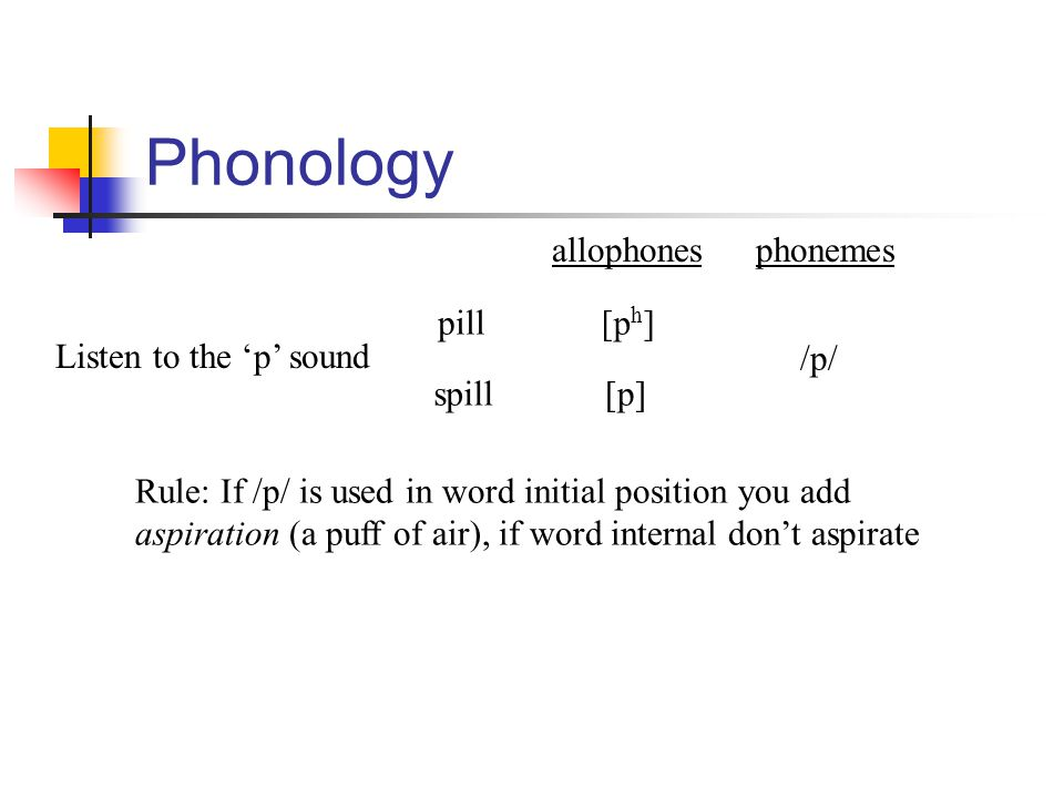Phonology Listen to the 'p' sound pill spill [p h ] [p] Rule: If /p/ is used in word initial position you add aspiration (a puff of air), if word inte