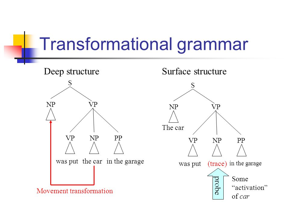 Transformational grammar in the garage S NPVP NPVPPP Deep structureSurface structure The car was put(trace) NPVP NPVPPP S in the garagethe carwas put