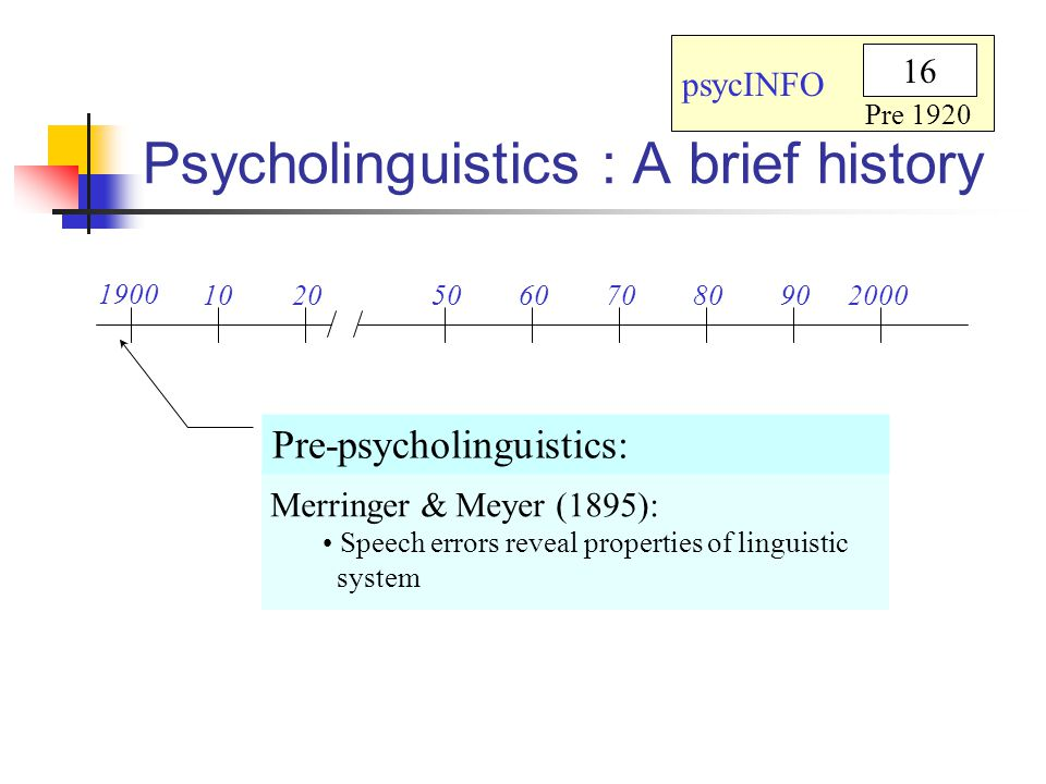 Psycholinguistics : A brief history 1900 102050607080902000 Pre-psycholinguistics: Wilhelm Wundt: Physiologist Established the first psychological laboratory Wrote about language Early theory of language production psycINFO 16 Pre 1920