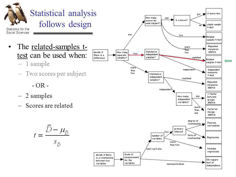 Statistics for the Social Sciences Statistical analysis follows design The related-samples t- test can be used when: –1 sample –Two scores per subject –2 samples –Scores are related - OR -