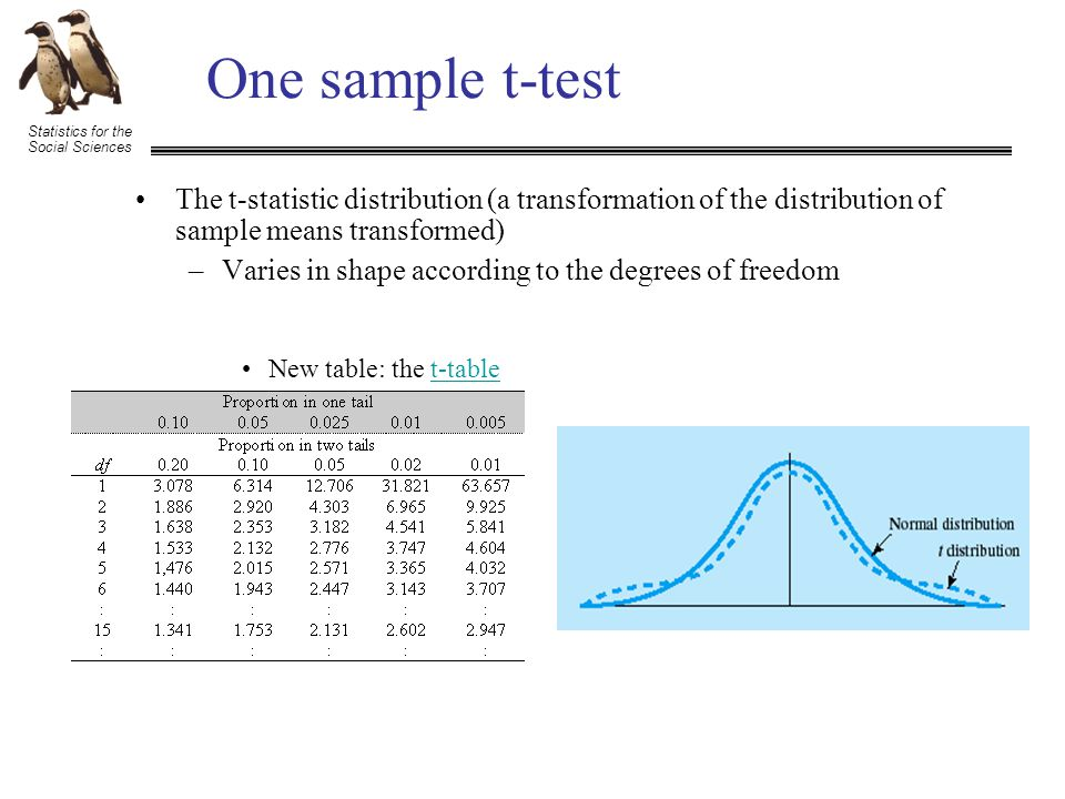 Statistics for the Social Sciences One sample t-test The t-statistic distribution (a transformation of the distribution of sample means transformed) –Varies in shape according to the degrees of freedom New table: the t-tablet-table