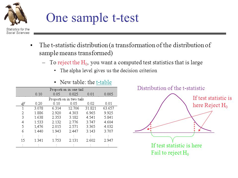 Statistics for the Social Sciences One sample t-test If test statistic is here Fail to reject H 0 Distribution of the t-statistic If test statistic is here Reject H 0 –To reject the H 0, you want a computed test statistics that is large The alpha level gives us the decision criterion New table: the t-tablet-table The t-statistic distribution (a transformation of the distribution of sample means transformed)