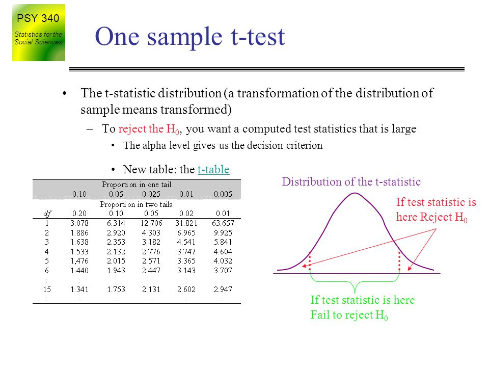PSY 340 Statistics for the Social Sciences One sample t-test If test statistic is here Fail to reject H 0 Distribution of the t-statistic If test statistic is here Reject H 0 –To reject the H 0, you want a computed test statistics that is large The alpha level gives us the decision criterion New table: the t-tablet-table The t-statistic distribution (a transformation of the distribution of sample means transformed)