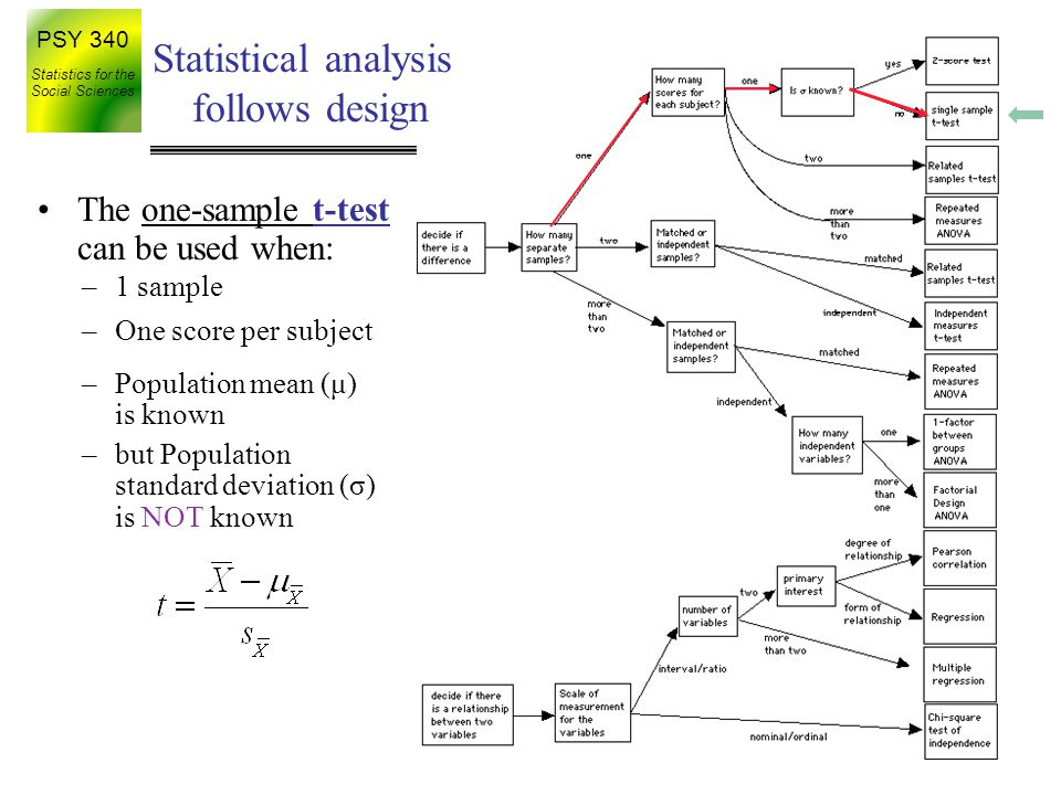 PSY 340 Statistics for the Social Sciences Testing Hypotheses –Step 1: State your hypotheses –Step 2: Set your decision criteria –Step 3: Collect your data –Step 4: Compute your test statistics Compute your estimated standard error Compute your t-statistic Compute your degrees of freedom –Step 5: Make a decision about your null hypothesis Hypothesis testing: a five step program