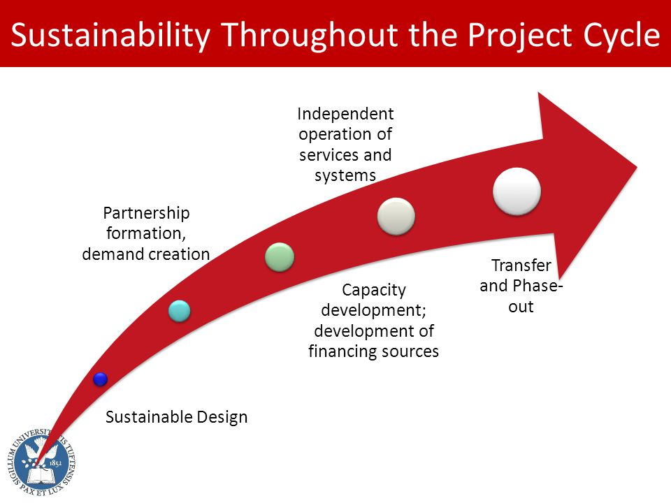 Sustainability Throughout the Project Cycle Sustainable Design Partnership formation, demand creation Capacity development; development of financing sources Independent operation of services and systems Transfer and Phase- out