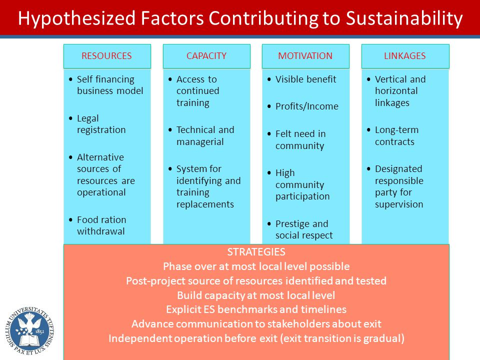 Hypothesized Factors Contributing to Sustainability RESOURCES Self financing business model Legal registration Alternative sources of resources are operational Food ration withdrawal CAPACITY Access to continued training Technical and managerial System for identifying and training replacements MOTIVATION Visible benefit Profits/Income Felt need in community High community participation Prestige and social respect LINKAGES Vertical and horizontal linkages Long-term contracts Designated responsible party for supervision STRATEGIES Phase over at most local level possible Post-project source of resources identified and tested Build capacity at most local level Explicit ES benchmarks and timelines Advance communication to stakeholders about exit Independent operation before exit (exit transition is gradual) STRATEGIES Phase over at most local level possible Post-project source of resources identified and tested Build capacity at most local level Explicit ES benchmarks and timelines Advance communication to stakeholders about exit Independent operation before exit (exit transition is gradual)