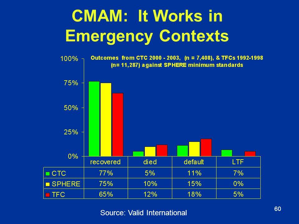 60 CMAM: It Works in Emergency Contexts Source: Valid International