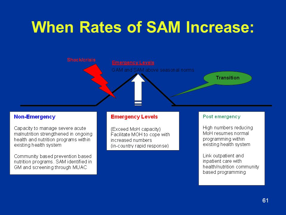 61 When Rates of SAM Increase: