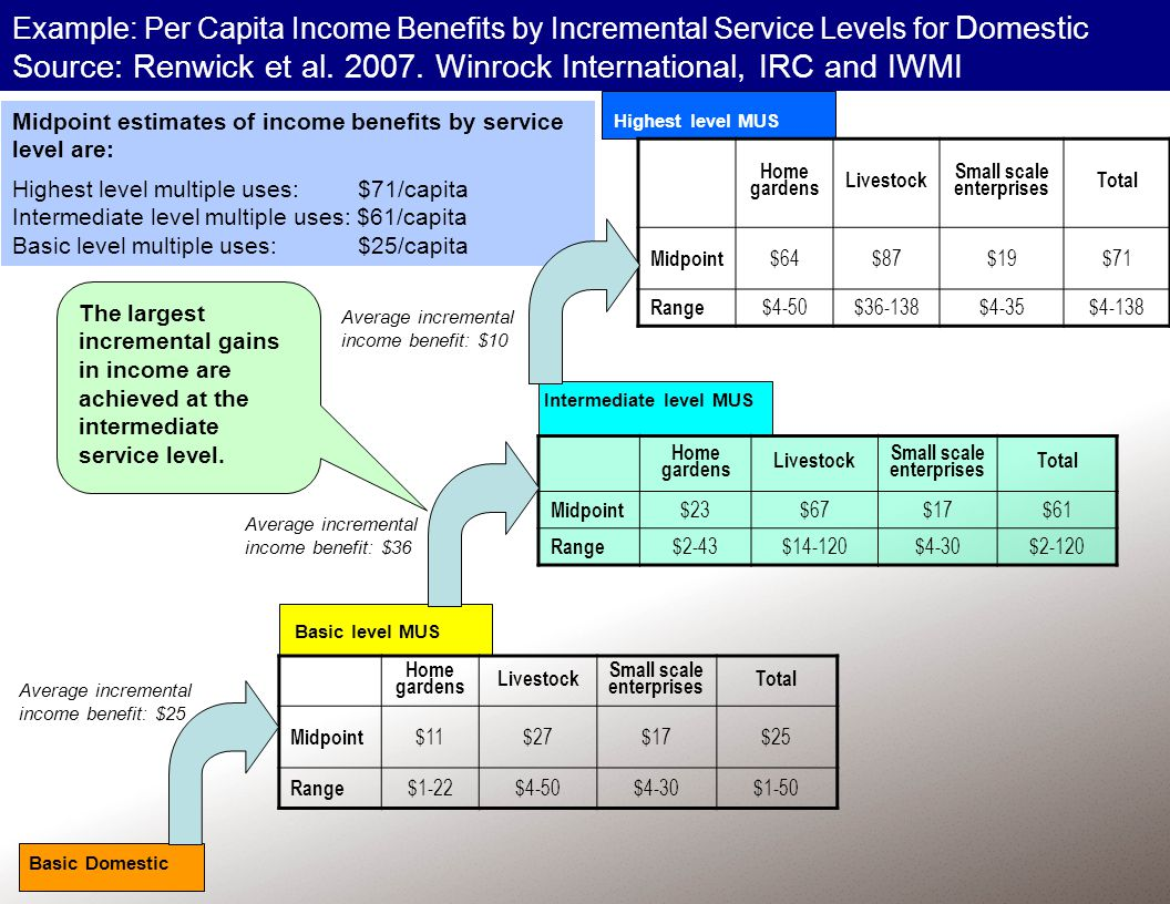 Midpoint estimates of income benefits by service level are: Highest level multiple uses: $71/capita Intermediate level multiple uses: $61/capita Basic