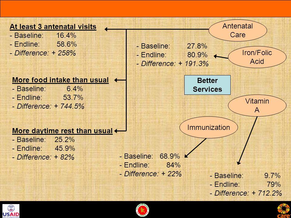 Better Services Antenatal Care Iron/Folic Acid Vitamin A Immunization At least 3 antenatal visits - Baseline: 16.4% - Endline: 58.6% - Difference: + 258% More food intake than usual - Baseline: 6.4% - Endline: 53.7% - Difference: + 744.5% More daytime rest than usual - Baseline: 25.2% - Endline: 45.9% - Difference: + 82% - Baseline: 27.8% - Endline: 80.9% - Difference: + 191.3% - Baseline: 9.7% - Endline: 79% - Difference: + 712.2% - Baseline: 68.9% - Endline: 84% - Difference: + 22%