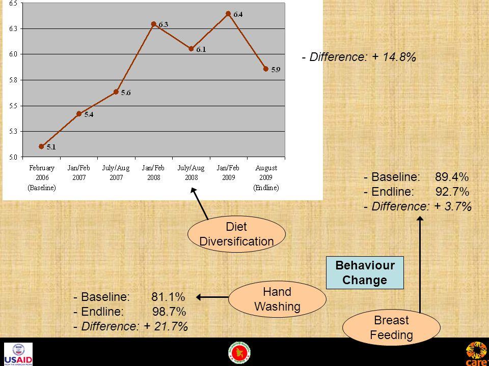 Behaviour Change Diet Diversification Hand Washing Breast Feeding - Baseline: 89.4% - Endline: 92.7% - Difference: + 3.7% - Baseline: 81.1% - Endline: 98.7% - Difference: + 21.7% - Difference: + 14.8%