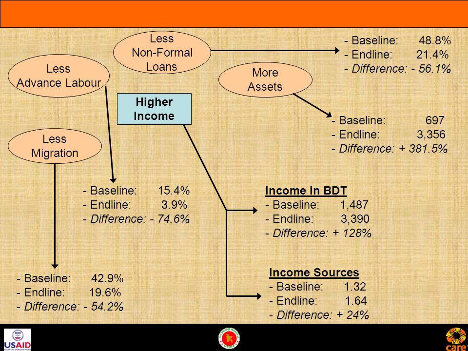 Higher Income Less Migration Less Advance Labour Less Non-Formal Loans More Assets - Baseline: 42.9% - Endline: 19.6% - Difference: - 54.2% - Baseline: 15.4% - Endline: 3.9% - Difference: - 74.6% - Baseline: 48.8% - Endline: 21.4% - Difference: - 56.1% - Baseline: 697 - Endline: 3,356 - Difference: + 381.5% Income in BDT - Baseline: 1,487 - Endline: 3,390 - Difference: + 128% Income Sources - Baseline: 1.32 - Endline: 1.64 - Difference: + 24%