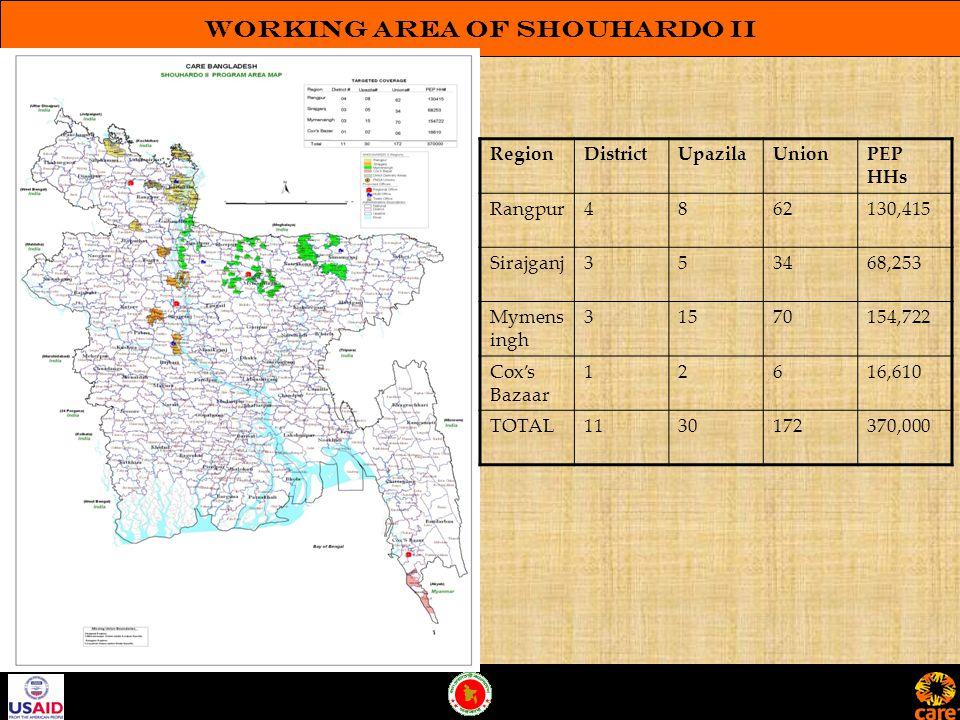 Working Area of SHOUHARDO II RegionDistrictUpazilaUnionPEP HHs Rangpur4862130,415 Sirajganj353468,253 Mymens ingh 31570154,722 Cox's Bazaar 12616,610 TOTAL1130172370,000