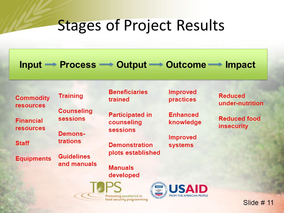 InputProcessOutputOutcomeImpact Commodity resources Financial resources Staff Equipments Training Counseling sessions Demons- trations Guidelines and manuals Beneficiaries trained Participated in counseling sessions Demonstration plots established Manuals developed Improved practices Enhanced knowledge Improved systems Reduced under-nutrition Reduced food insecurity Stages of Project Results Slide # 11